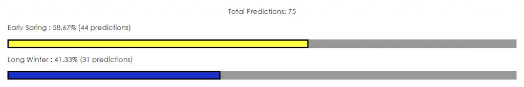 Groundhog Day 2020 predictions