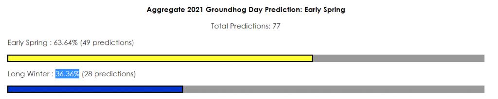 Groundhog Day 2021 predictions